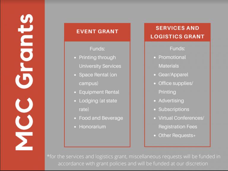 compare grants